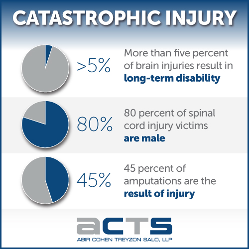 Los Angeles Catastrophic Injury Lawyers